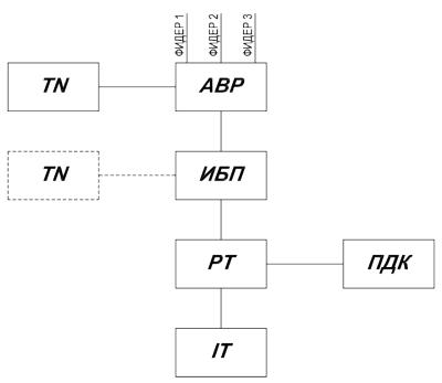 Структурная схема НКУ ШБРТ с